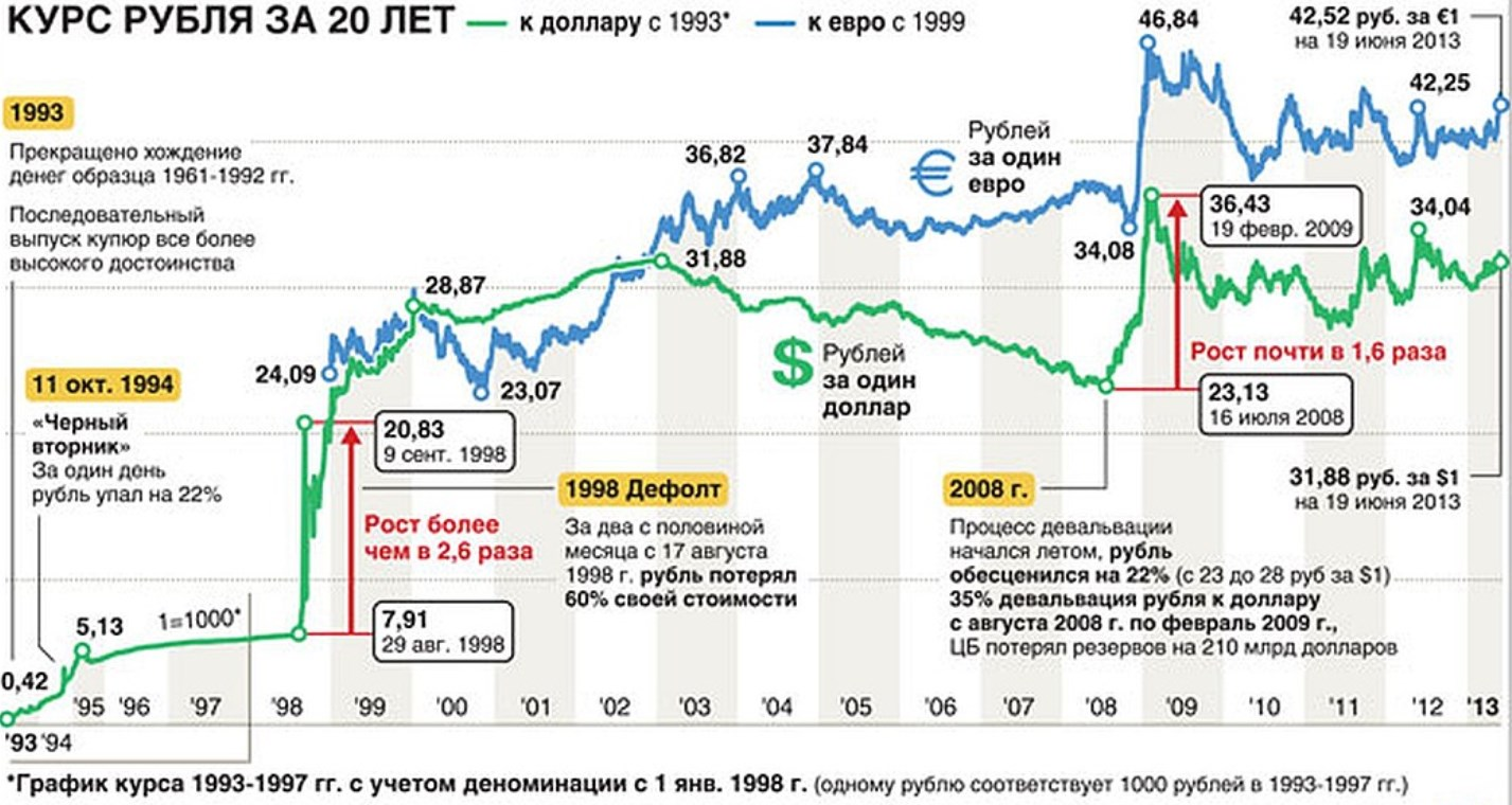 как часто меняется курс доллара