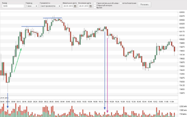 График биржи криптовалют стратегии по торговле бинарными опционами на 60 секунд